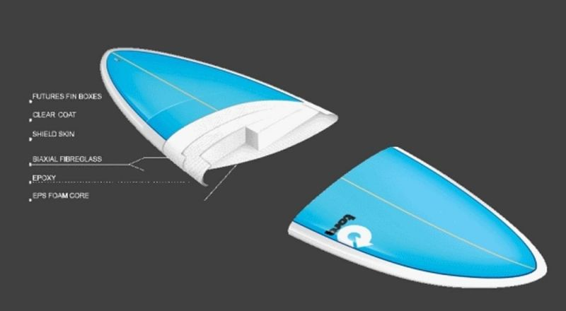 Surfboard Fins TORQ F6 Thruster Set Futures base