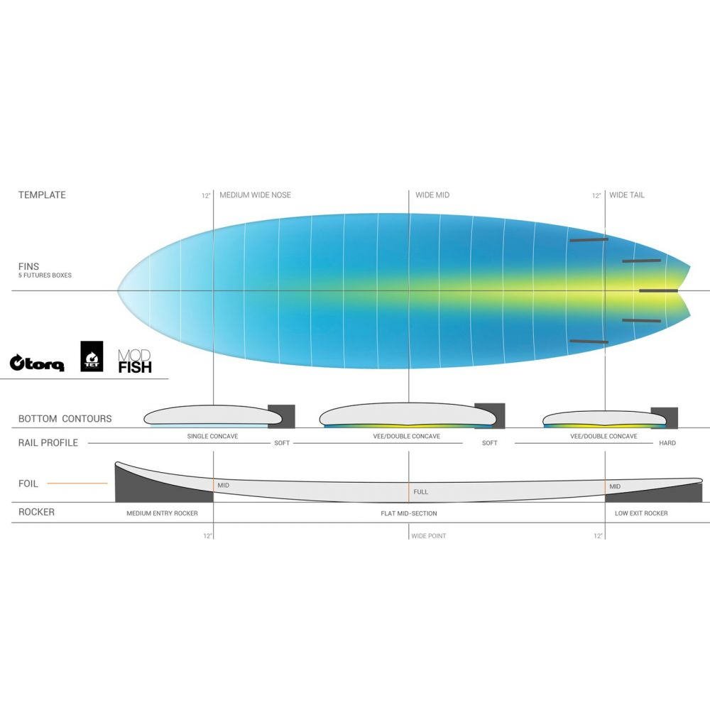 Surfboard TORQ Epoxy TET 6.3 Fish Lines